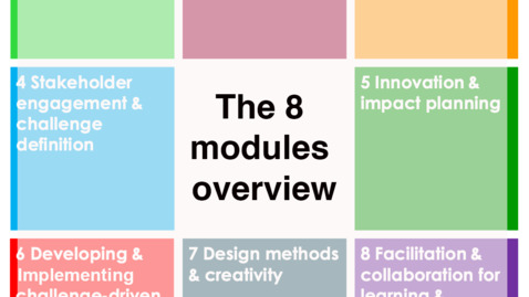 Thumbnail for entry The 8 modules overview