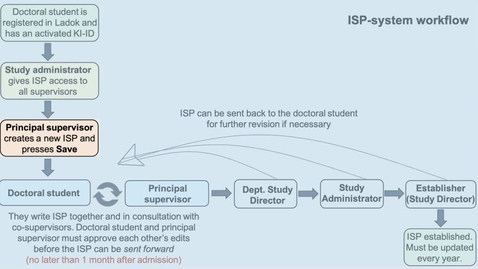 Thumbnail for entry ISP supervisor - Create a new ISP