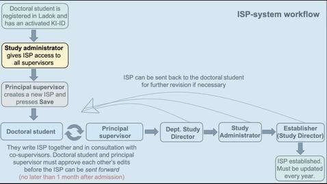 Thumbnail for entry ISP-Administratör: Behörighet till bihandledare som tillhör en annan KI:s institution
