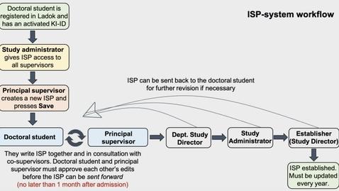 Thumbnail for entry ISP-Administratör: Skapa extern användare