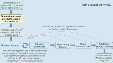 Thumbnail for entry ISP-administratör: Ge ISP behörighet till handledare på din institution