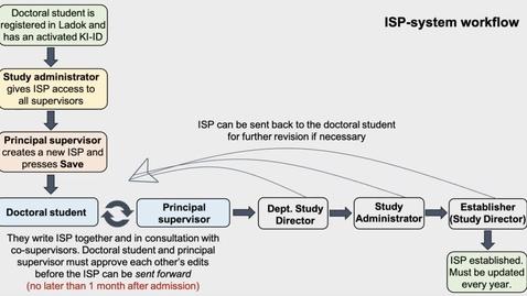 Thumbnail for entry ISP Studierektor & Administratör: Granska ISP
