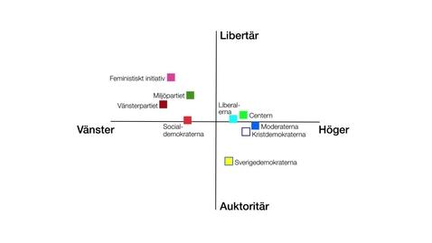 Miniatyr för inlägg Ny politik:  auktoritära och libertära värderingar