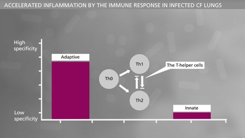 Thumbnail for entry BIOFILM - Chronic Infections Host Response Part II